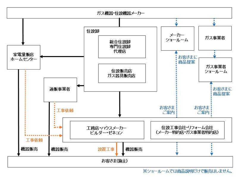 ガス機器・住設機器の商流_入稿.jpg