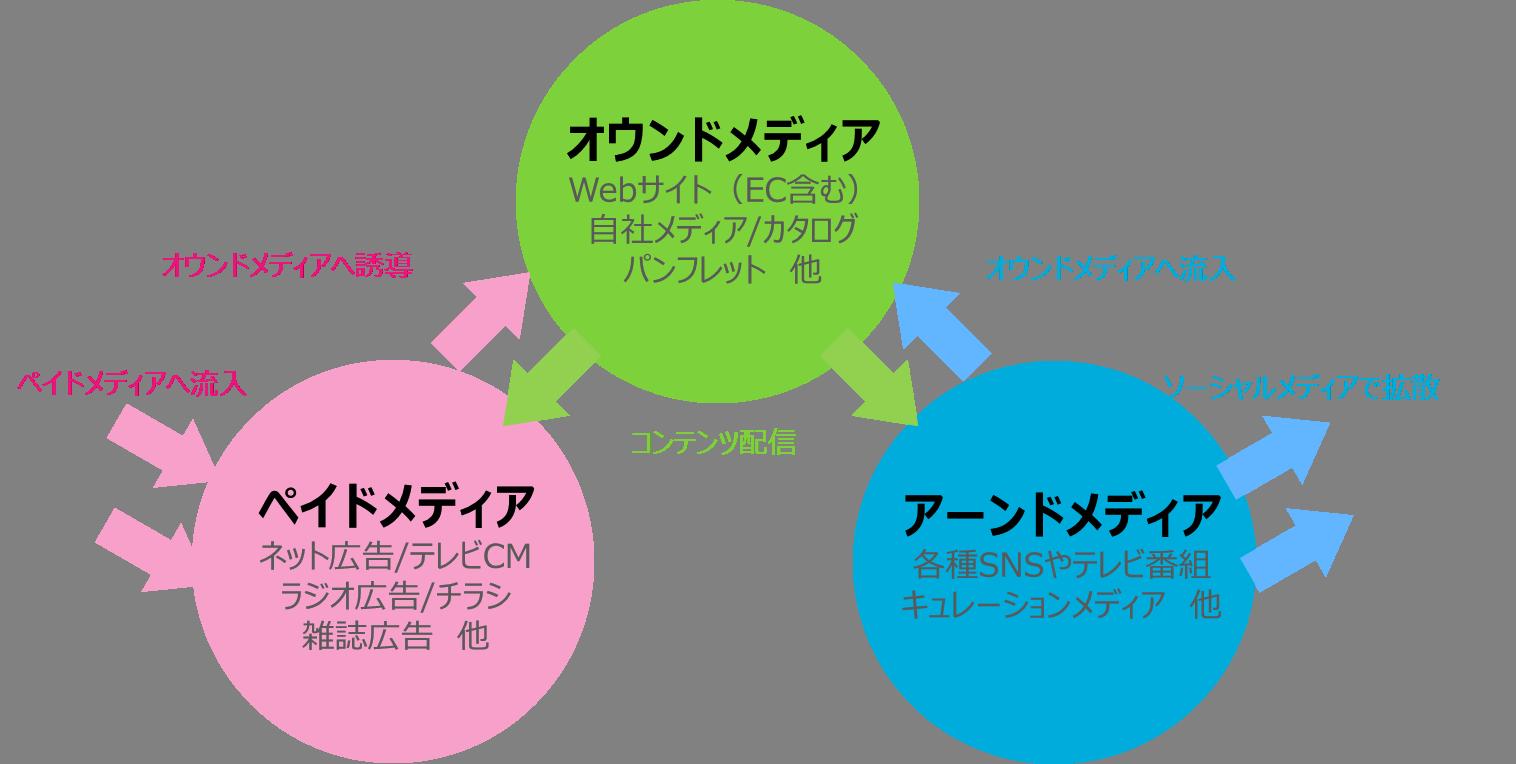 オウンドメディア(トリプルメディア)の図